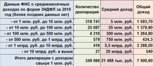 Данные ФНС о среднемесячных доходах по форме 3НДФЛ за 2010 год (более поздних данных нет)